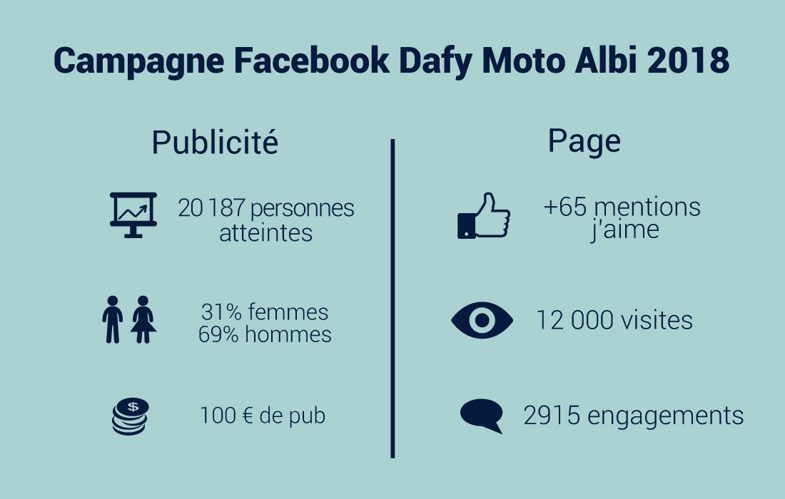 resultats-dafy